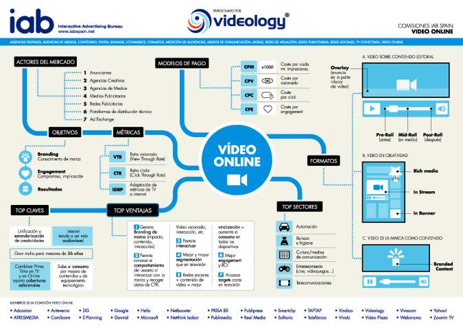 Infografia IAB video online