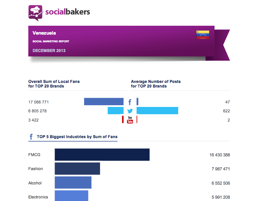 December 2013 Social Marketing Report: Venezuela Regional