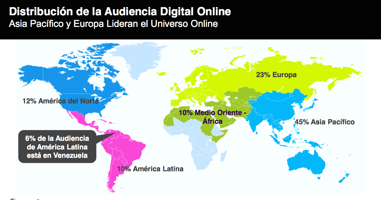 Distribución de la audiencia digital