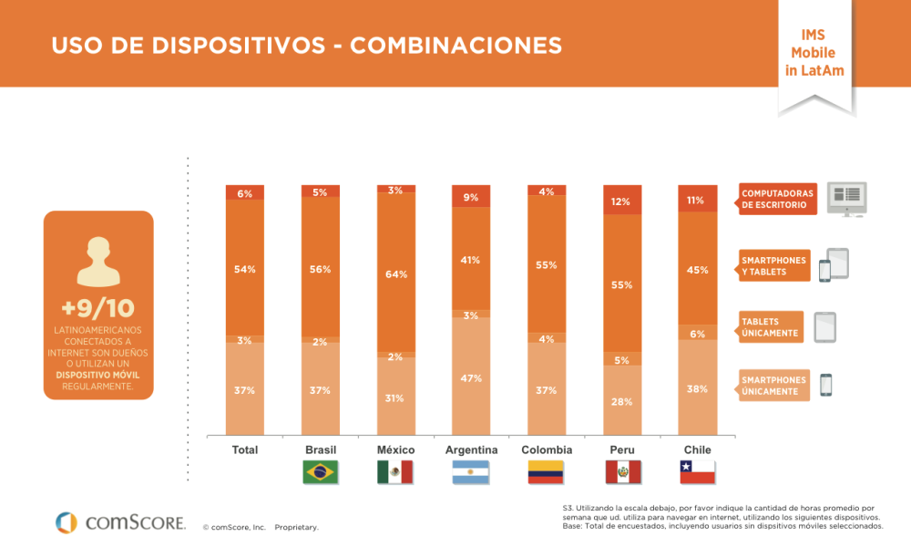 Mobile in Latam - Móvil en Latinoamerica
